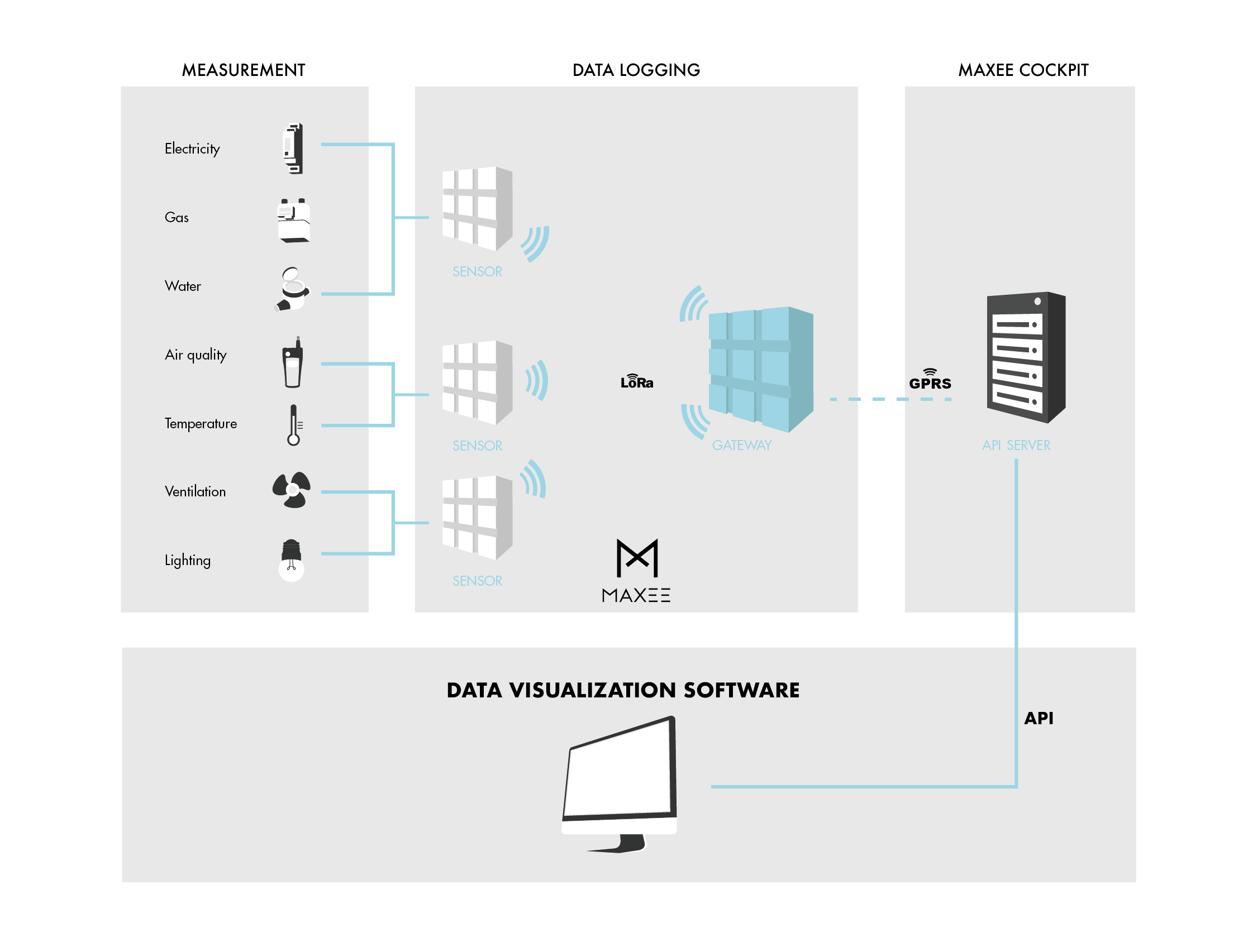 Maxee concept illustratie 2 gateway